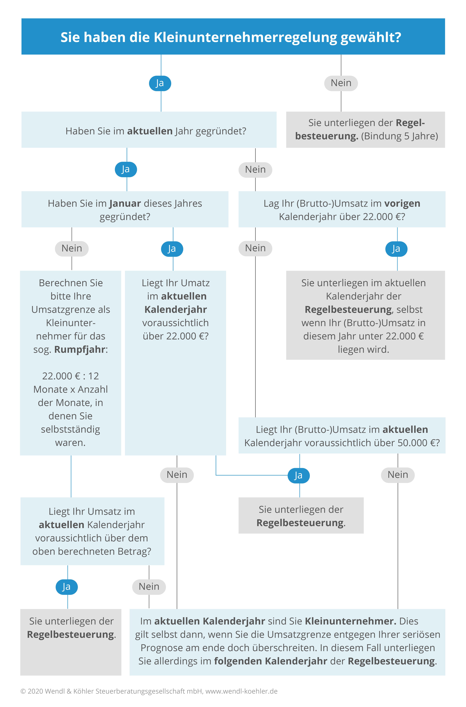 infografik kleinunternehmerregelung 19ustg wählen ja oder nein