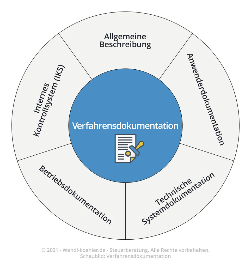 Grafik Verfahrensdokumentation